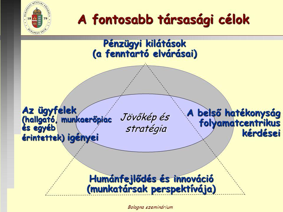 Bologna szeminárium A rendszer sikerének alapkövei ESZKÖZÖK, KÉPESSÉGEKEREDMÉNYEK Célok: meghatározottsága lebontottsága széles körű tudatosítás helyzetismeret, kapcsolat- ismeret, önismeret döntési mechanizmusok jellemzői célrendszer alkalmassága, realitása, teljes körűsége működési rendszer megléte Folyamatok: előírás, célharmonizálás szabályozás, tervezés működésértékelés belső kommunikáció egyértelműség, tipizálás logikai rend stabilitás, kockázat.- mentesség információval való ellátottság VEVŐ, MUNKATÁRS, TÁRSADALOM IDŐBELI ÁLLAPOT,VÁLTOZÁSOK TULAJDONOS,SZERVEZET, ÉS SZERVEZETFEJLESZTÉS CÉL FOLYAMATOK