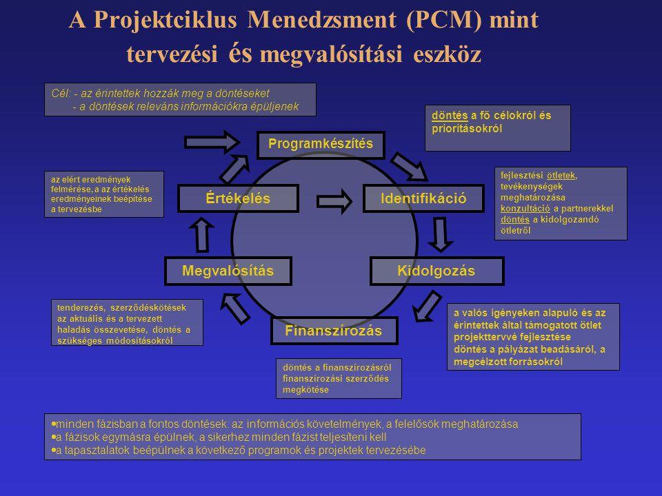 A Projektciklus Menedzsment (PCM) mint tervezési és megvalósítási eszköz Programkészítés Identifikáció Kidolgozás Finanszírozás Megvalósítás Értékelés