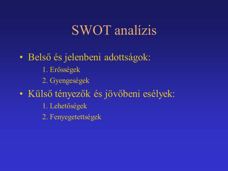 SWOT analízis Belső és jelenbeni adottságok: 1. Erősségek 2. Gyengeségek Külső tényezők és jövőbeni esélyek: 1. Lehetőségek 2. Fenyegetettségek