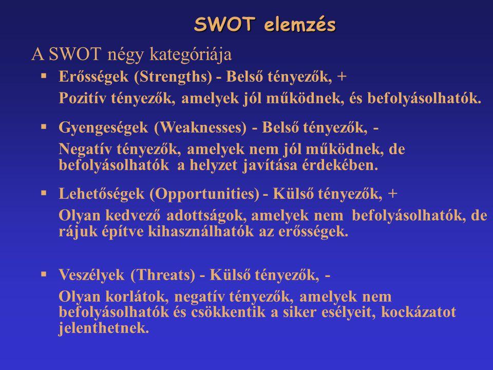 SWOT elemzés SWOT elemzés A SWOT négy kategóriája  Erősségek (Strengths) - Belső tényezők, + Pozitív tényezők, amelyek jól működnek, és befolyásolhat