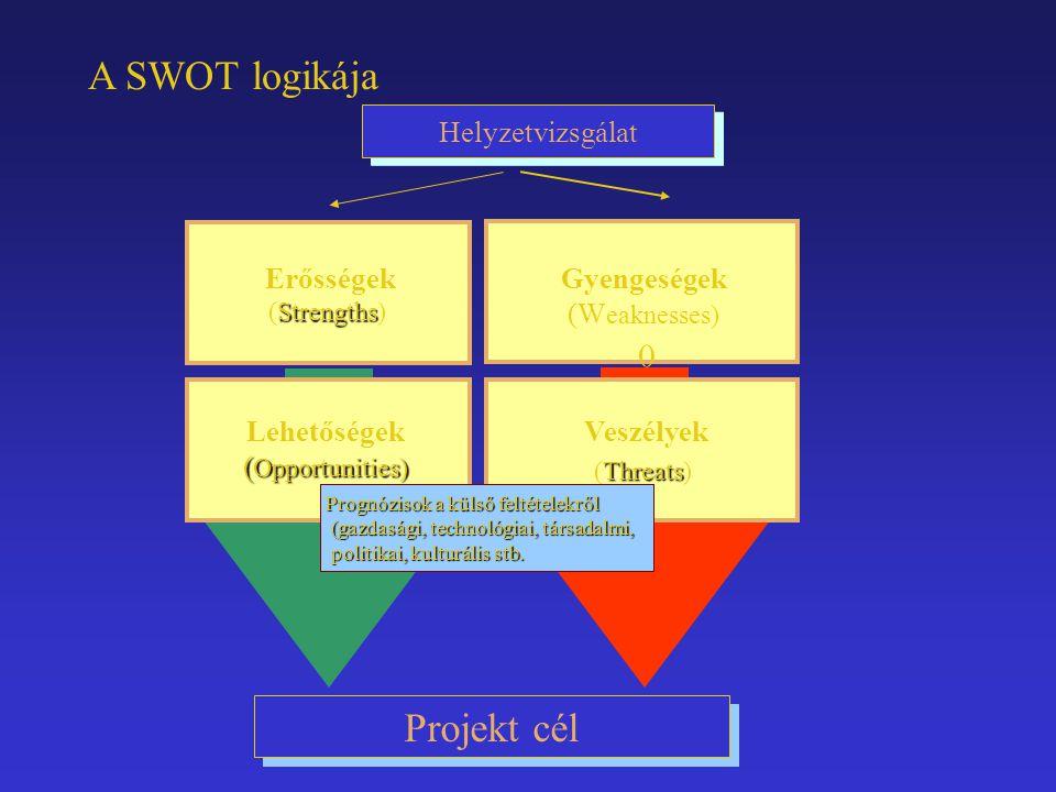 Projekt cél Strengths Erősségek (Strengths) Gyengeségek (W eaknesses) () ( Opportunities) Lehetőségek ( Opportunities) Veszélyek Threats (Threats) A S
