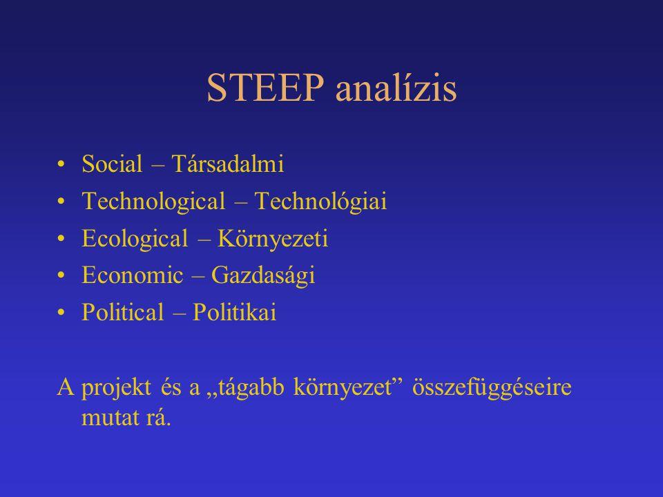 """STEEP analízis Social – Társadalmi Technological – Technológiai Ecological – Környezeti Economic – Gazdasági Political – Politikai A projekt és a """"tág"""