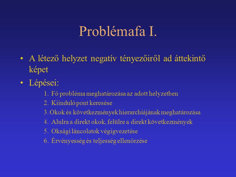 Problémafa I. A létező helyzet negatív tényezőiről ad áttekintő képet Lépései: 1. Fő probléma meghatározása az adott helyzetben 2. Kiinduló pont keres