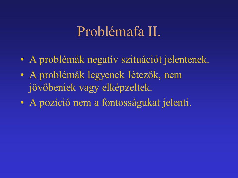 Problémafa II. A problémák negatív szituációt jelentenek. A problémák legyenek létezők, nem jövőbeniek vagy elképzeltek. A pozíció nem a fontosságukat