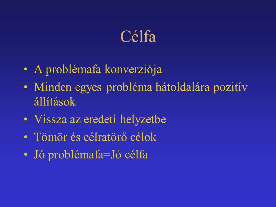 Célfa A problémafa konverziója Minden egyes probléma hátoldalára pozitív állítások Vissza az eredeti helyzetbe Tömör és célratörő célok Jó problémafa=