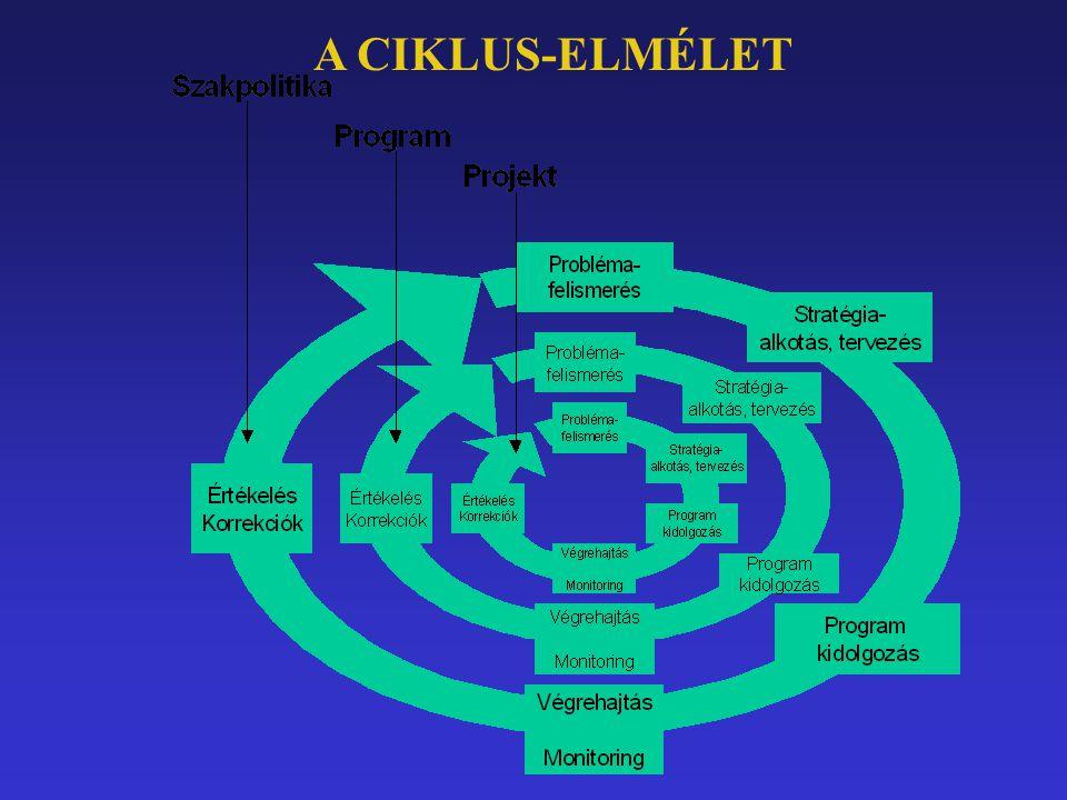 Projekt - PÁLYÁZAT Projekt – megtervezett fejlesztési elképzelés Pályázat – a PROJEKT bemutatása a pályázat kiírója (TÁMOGATÓ) által megkövetelt formában