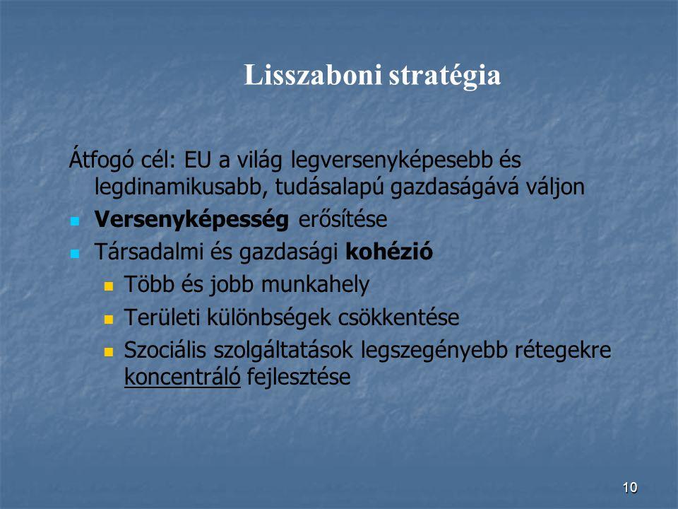 10 Lisszaboni stratégia Átfogó cél: EU a világ legversenyképesebb és legdinamikusabb, tudásalapú gazdaságává váljon Versenyképesség erősítése Társadal
