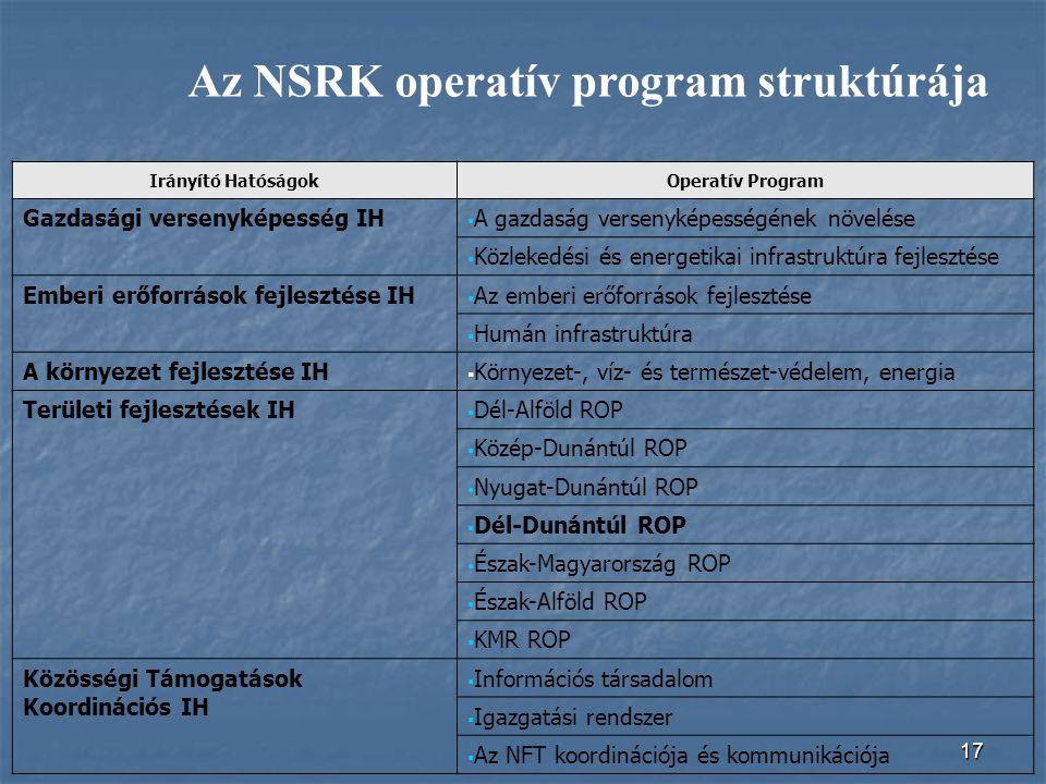 17 Irányító HatóságokOperatív Program Gazdasági versenyképesség IH  A gazdaság versenyképességének növelése  Közlekedési és energetikai infrastruktú