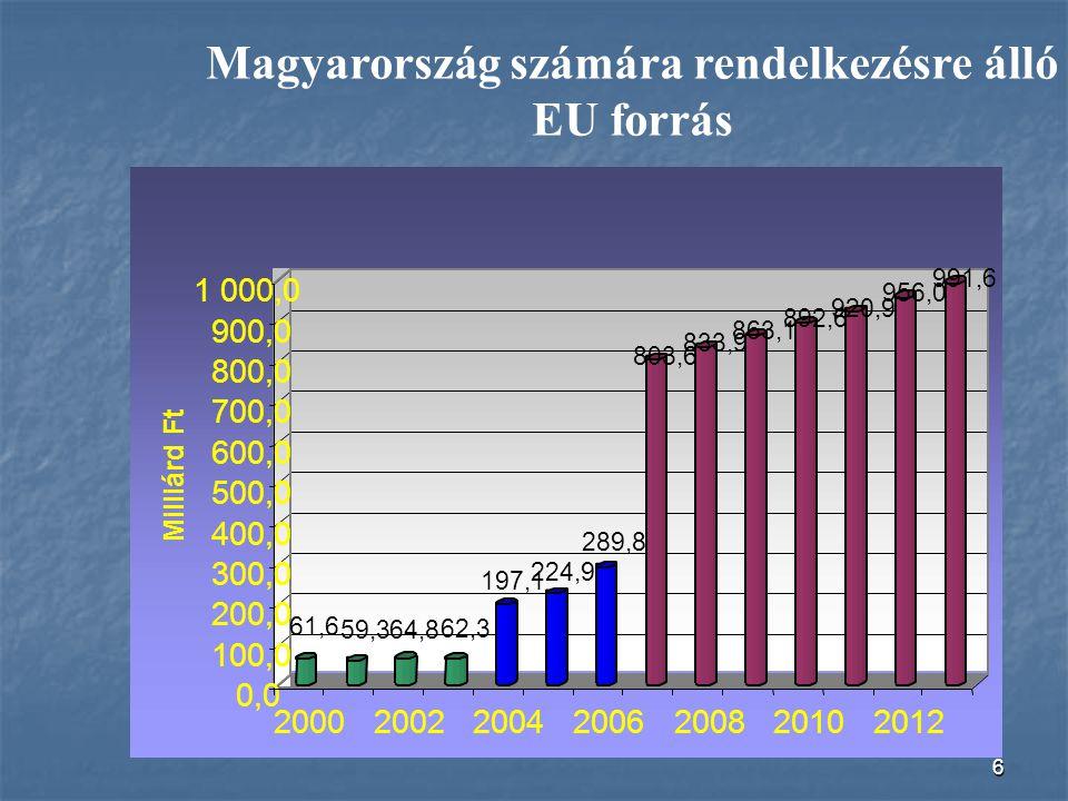 6 Magyarország számára rendelkezésre álló EU forrás