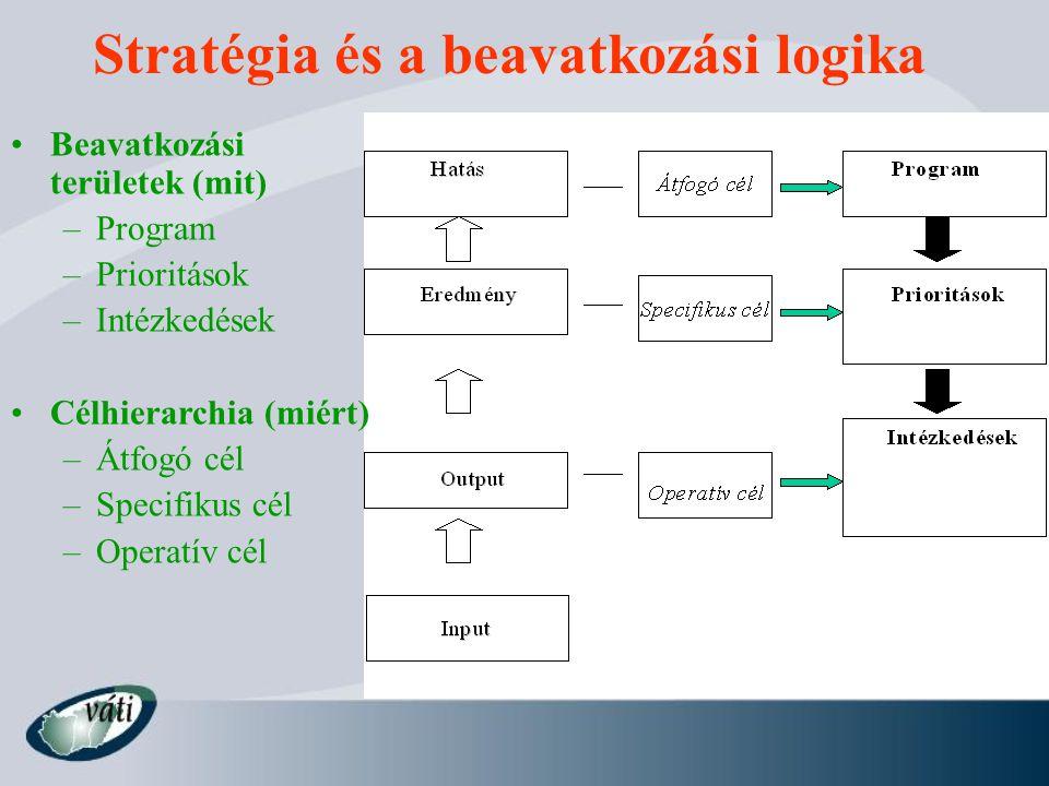 Stratégia és a beavatkozási logika Beavatkozási területek (mit) –Program –Prioritások –Intézkedések Célhierarchia (miért) –Átfogó cél –Specifikus cél –Operatív cél