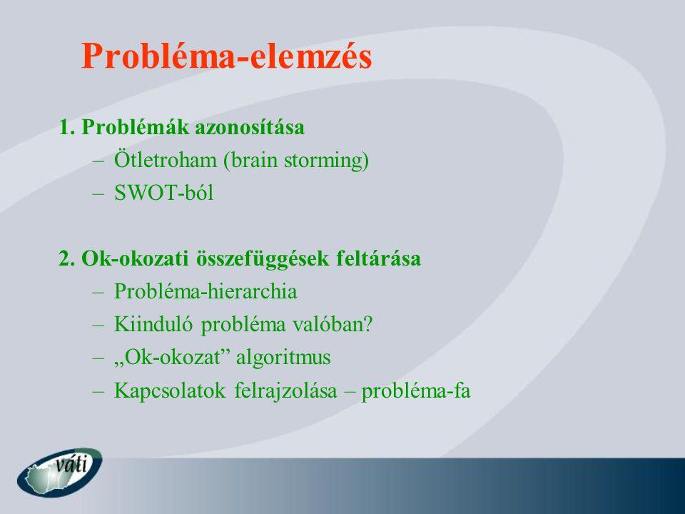 Probléma-elemzés 1. Problémák azonosítása –Ötletroham (brain storming) –SWOT-ból 2.