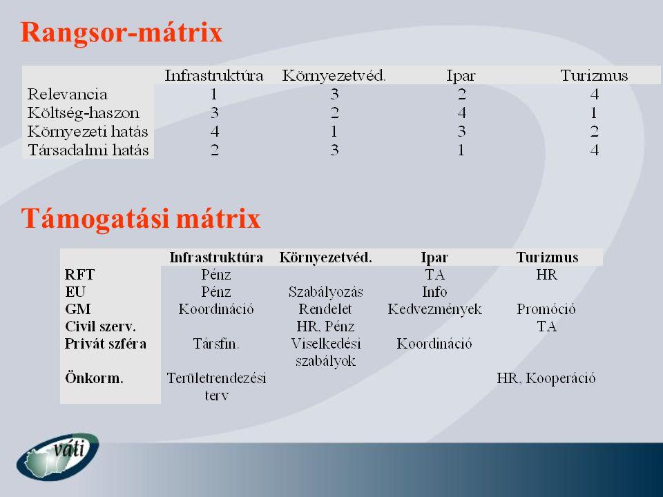 Rangsor-mátrix Támogatási mátrix