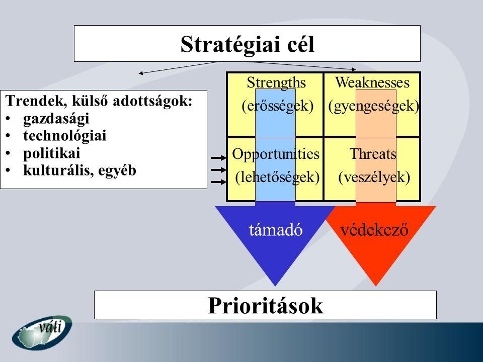 Trendek, külső adottságok: gazdasági technológiai politikai kulturális, egyéb Stratégiai cél Prioritások Strengths (erősségek) Weaknesses (gyengeségek) Opportunities (lehetőségek) Threats (veszélyek) támadóvédekező