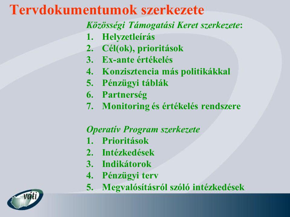 Tervdokumentumok szerkezete Közösségi Támogatási Keret szerkezete: 1.Helyzetleírás 2.Cél(ok), prioritások 3.Ex-ante értékelés 4.Konzisztencia más politikákkal 5.Pénzügyi táblák 6.Partnerség 7.Monitoring és értékelés rendszere Operatív Program szerkezete 1.Prioritások 2.Intézkedések 3.Indikátorok 4.Pénzügyi terv 5.Megvalósításról szóló intézkedések