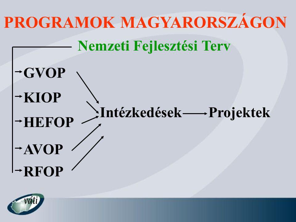 PROGRAMOK MAGYARORSZÁGON Nemzeti Fejlesztési Terv GVOP AVOP HEFOP RFOP KIOP IntézkedésekProjektek