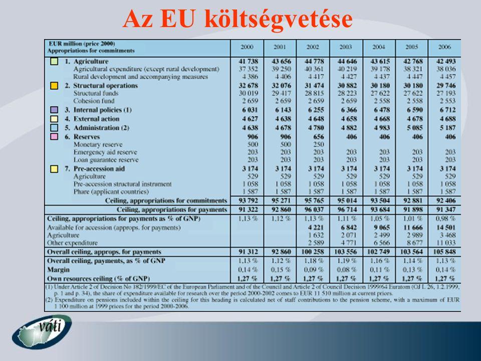 Az EU költségvetése