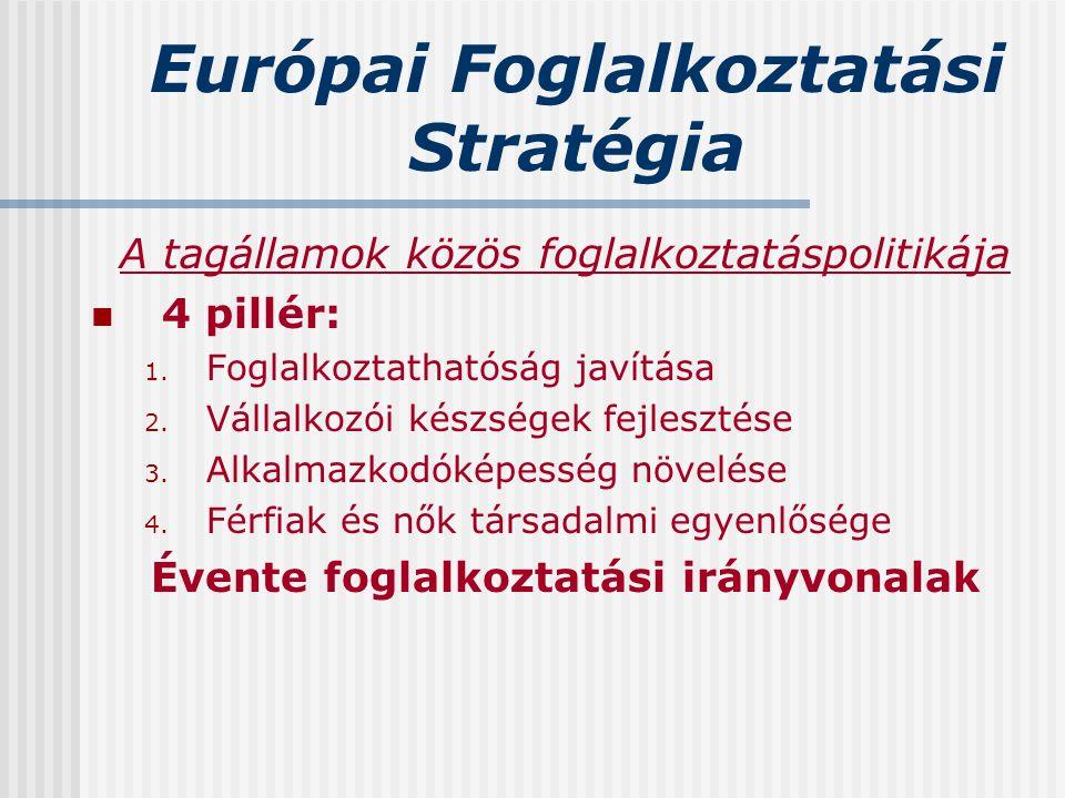 Európai Foglalkoztatási Stratégia A tagállamok közös foglalkoztatáspolitikája 4 pillér: 1. Foglalkoztathatóság javítása 2. Vállalkozói készségek fejle