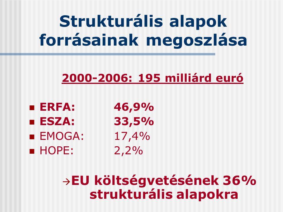 Strukturális alapok forrásainak megoszlása 2000-2006: 195 milliárd euró ERFA:46,9% ESZA:33,5% EMOGA:17,4% HOPE:2,2%  EU költségvetésének 36% struktur