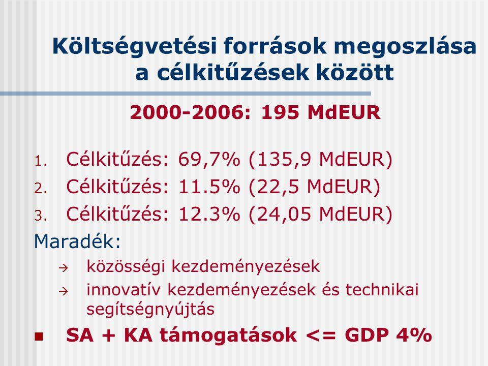 Költségvetési források megoszlása a célkitűzések között 2000-2006: 195 MdEUR 1. Célkitűzés: 69,7% (135,9 MdEUR) 2. Célkitűzés: 11.5% (22,5 MdEUR) 3. C