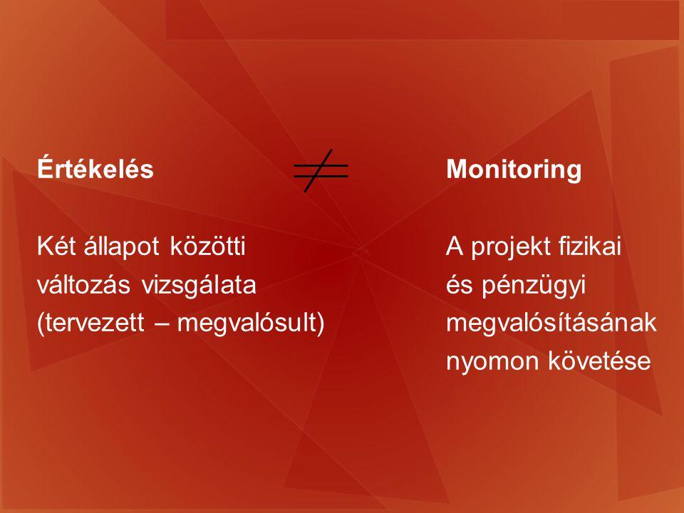 Monitoring A projekt fizikai és pénzügyi megvalósításának nyomon követése Értékelés Két állapot közötti változás vizsgálata (tervezett – megvalósult)