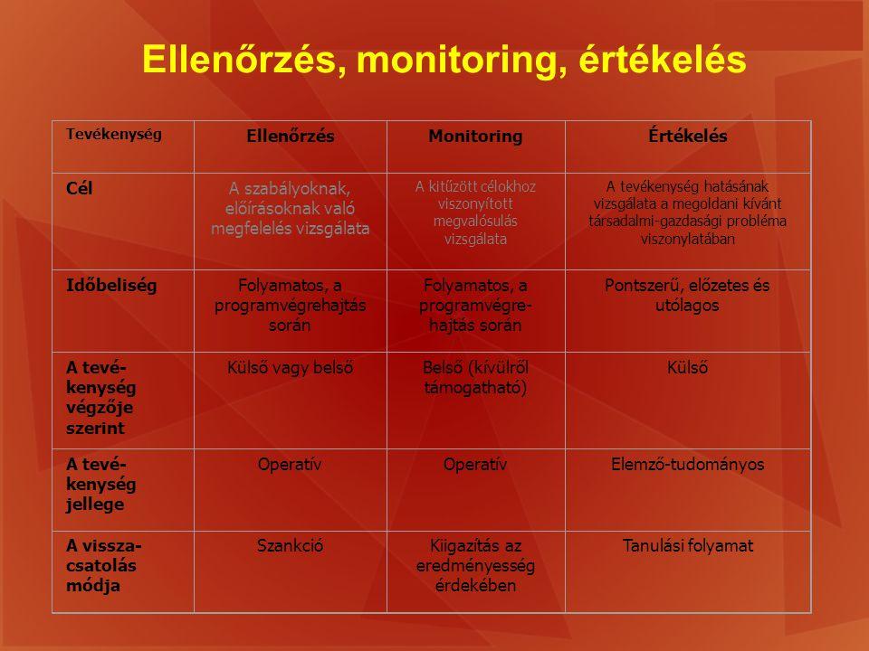 Ellenőrzés, monitoring, értékelés Tevékenység EllenőrzésMonitoringÉrtékelés CélA szabályoknak, előírásoknak való megfelelés vizsgálata A kitűzött célo