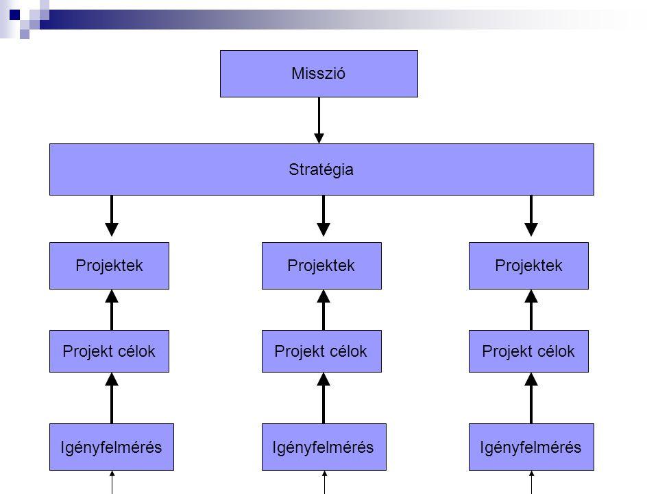 Misszió Stratégia Projektek Projekt célok Igényfelmérés Projektek Projekt célok Igényfelmérés Projektek Projekt célok Igényfelmérés