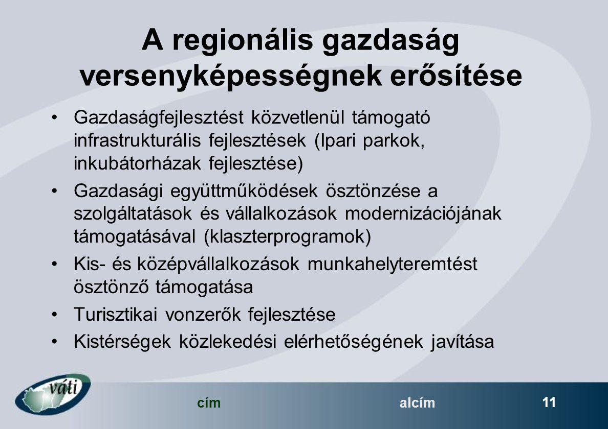 címalcím 11 A regionális gazdaság versenyképességnek erősítése Gazdaságfejlesztést közvetlenül támogató infrastrukturális fejlesztések (Ipari parkok, inkubátorházak fejlesztése) Gazdasági együttműködések ösztönzése a szolgáltatások és vállalkozások modernizációjának támogatásával (klaszterprogramok) Kis- és középvállalkozások munkahelyteremtést ösztönző támogatása Turisztikai vonzerők fejlesztése Kistérségek közlekedési elérhetőségének javítása