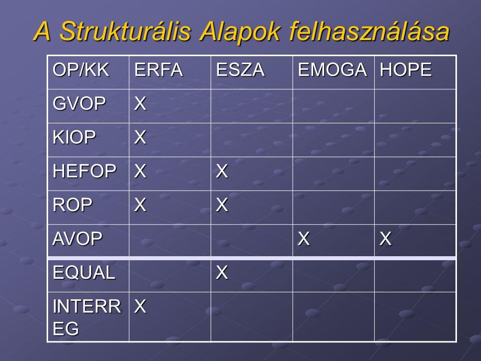 A Strukturális Alapok felhasználása OP/KKERFAESZAEMOGAHOPE GVOPX KIOPX HEFOPXX ROPXX AVOPXX EQUALX INTERR EG X