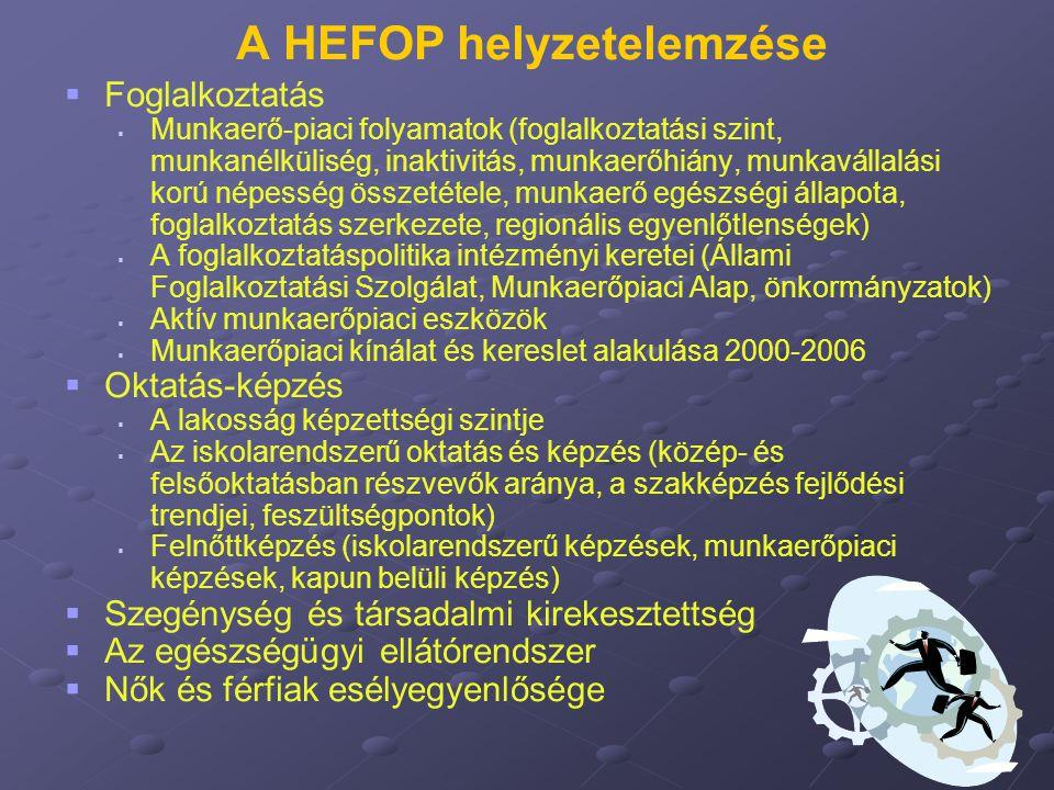A HEFOP helyzetelemzése   Foglalkoztatás   Munkaerő-piaci folyamatok (foglalkoztatási szint, munkanélküliség, inaktivitás, munkaerőhiány, munkavál