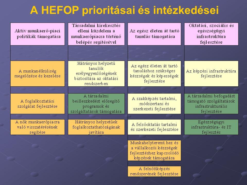 A HEFOP prioritásai és intézkedései