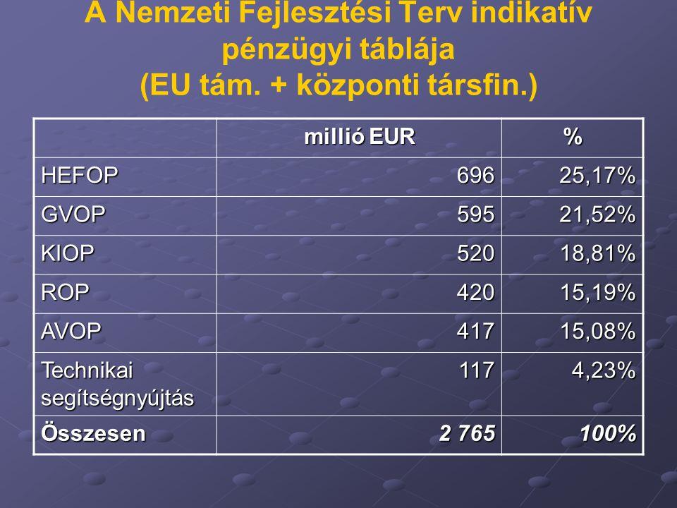 A Nemzeti Fejlesztési Terv indikatív pénzügyi táblája (EU tám. + központi társfin.) millió EUR % HEFOP69625,17% GVOP59521,52% KIOP52018,81% ROP42015,1