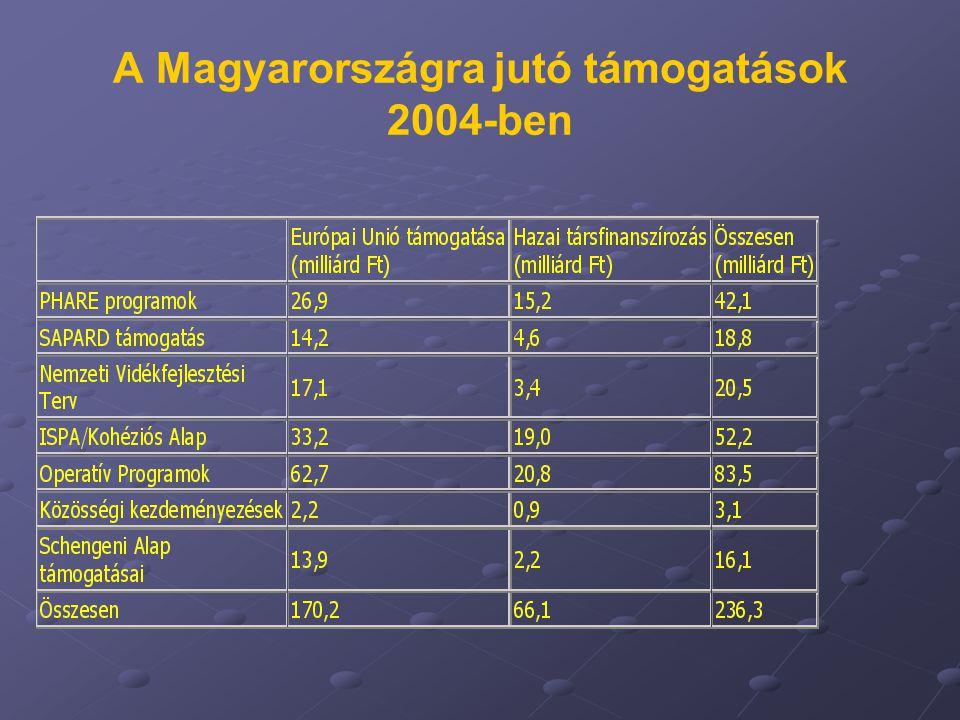 A Magyarországra jutó támogatások 2004-ben