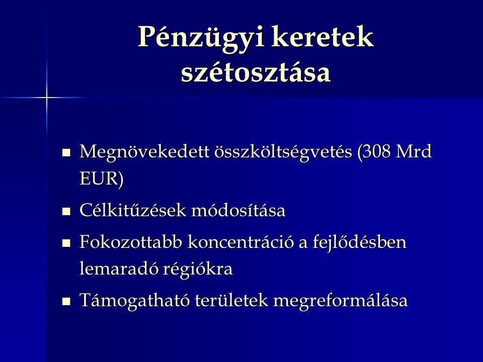 Pénzügyi keretek szétosztása Megnövekedett összköltségvetés (308 Mrd EUR) Megnövekedett összköltségvetés (308 Mrd EUR) Célkitűzések módosítása Célkitűzések módosítása Fokozottabb koncentráció a fejlődésben lemaradó régiókra Fokozottabb koncentráció a fejlődésben lemaradó régiókra Támogatható területek megreformálása Támogatható területek megreformálása