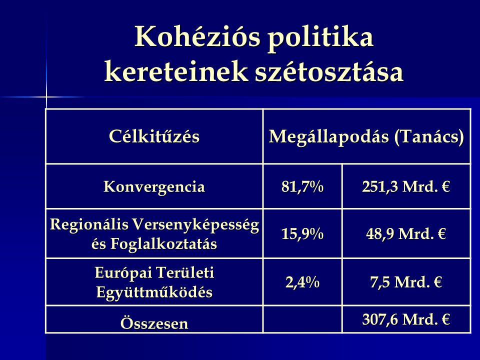 Célkitűzés Megállapodás (Tanács) Konvergencia81,7% 251,3 Mrd. € Regionális Versenyképesség és Foglalkoztatás 15,9% 48,9 Mrd. € Európai Területi Együtt