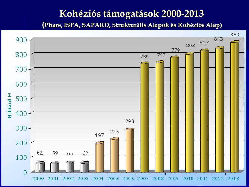 Kohéziós támogatások 2000-2013 ( Phare, ISPA, SAPARD, Strukturális Alapok és Kohéziós Alap)