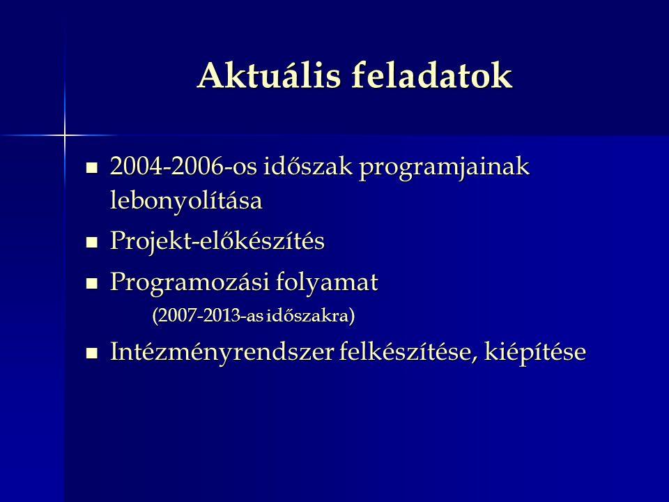 Aktuális feladatok 2004-2006-os időszak programjainak lebonyolítása 2004-2006-os időszak programjainak lebonyolítása Projekt-előkészítés Projekt-előkészítés Programozási folyamat Programozási folyamat (2007-2013-as időszakra) Intézményrendszer felkészítése, kiépítése Intézményrendszer felkészítése, kiépítése