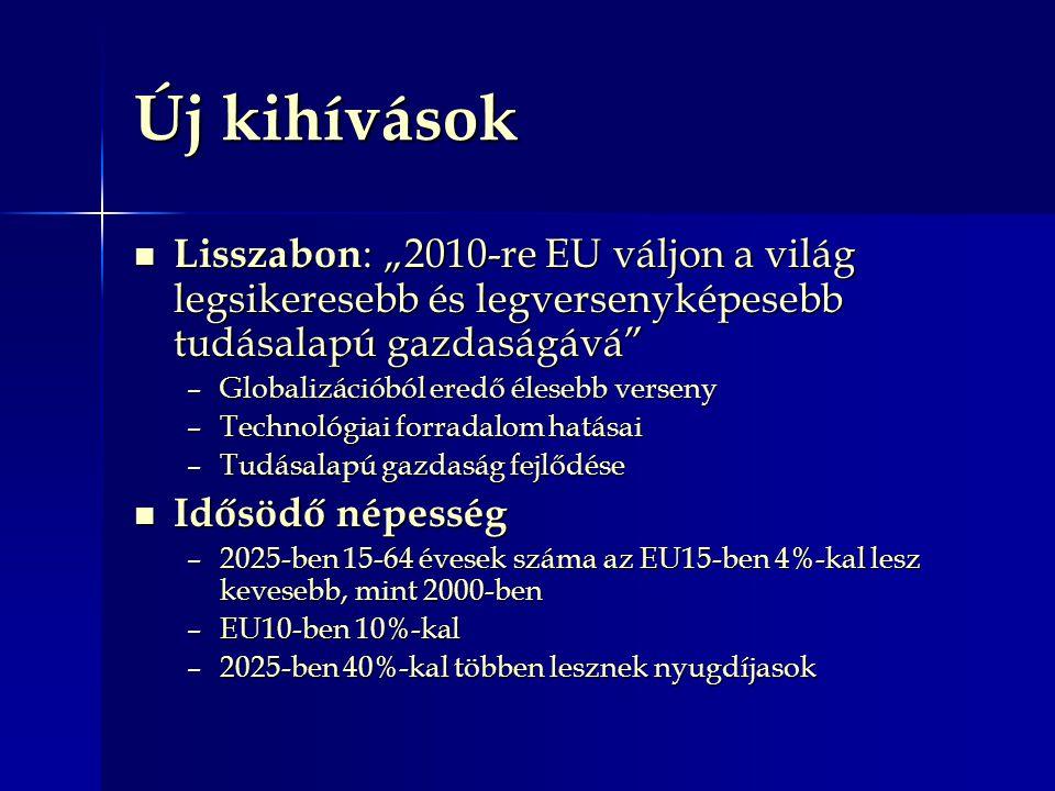 """Új kihívások Lisszabon : """"2010-re EU váljon a világ legsikeresebb és legversenyképesebb tudásalapú gazdaságává Lisszabon : """"2010-re EU váljon a világ legsikeresebb és legversenyképesebb tudásalapú gazdaságává –Globalizációból eredő élesebb verseny –Technológiai forradalom hatásai –Tudásalapú gazdaság fejlődése Idősödő népesség Idősödő népesség –2025-ben 15-64 évesek száma az EU15-ben 4%-kal lesz kevesebb, mint 2000-ben –EU10-ben 10%-kal –2025-ben 40%-kal többen lesznek nyugdíjasok"""