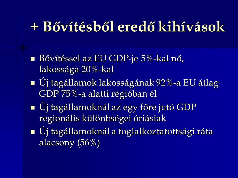 + Bővítésből eredő kihívások Bővítéssel az EU GDP-je 5%-kal nő, lakossága 20%-kal Bővítéssel az EU GDP-je 5%-kal nő, lakossága 20%-kal Új tagállamok lakosságának 92%-a EU átlag GDP 75%-a alatti régióban él Új tagállamok lakosságának 92%-a EU átlag GDP 75%-a alatti régióban él Új tagállamoknál az egy főre jutó GDP regionális különbségei óriásiak Új tagállamoknál az egy főre jutó GDP regionális különbségei óriásiak Új tagállamoknál a foglalkoztatottsági ráta alacsony (56%) Új tagállamoknál a foglalkoztatottsági ráta alacsony (56%)