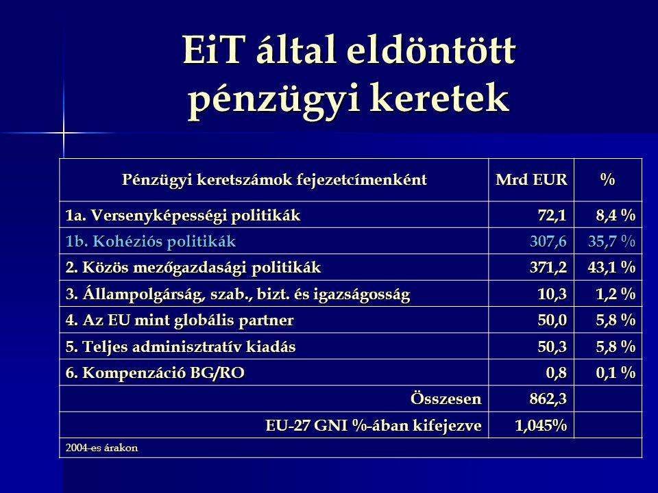 Pénzügyi keretszámok fejezetcímenként Mrd EUR % 1a. Versenyképességi politikák 72,1 8,4 % 1b. Kohéziós politikák 307,6 35,7 % 2. Közös mezőgazdasági p