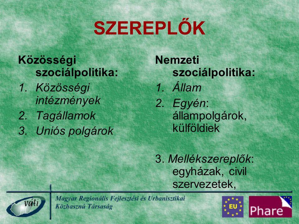 SZEREPLŐK Közösségi szociálpolitika: 1.Közösségi intézmények 2.Tagállamok 3.Uniós polgárok Nemzeti szociálpolitika: 1.Állam 2.Egyén: állampolgárok, kü
