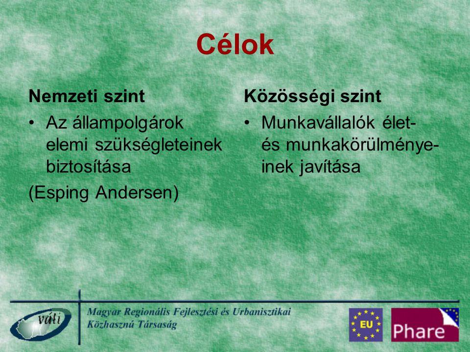Célok Nemzeti szint Az állampolgárok elemi szükségleteinek biztosítása (Esping Andersen) Közösségi szint Munkavállalók élet- és munkakörülménye- inek