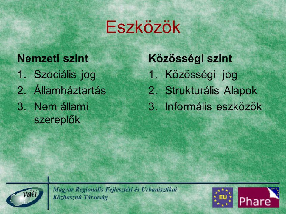 Eszközök Nemzeti szint 1.Szociális jog 2.Államháztartás 3.Nem állami szereplők Közösségi szint 1.Közösségi jog 2.Strukturális Alapok 3.Informális eszk