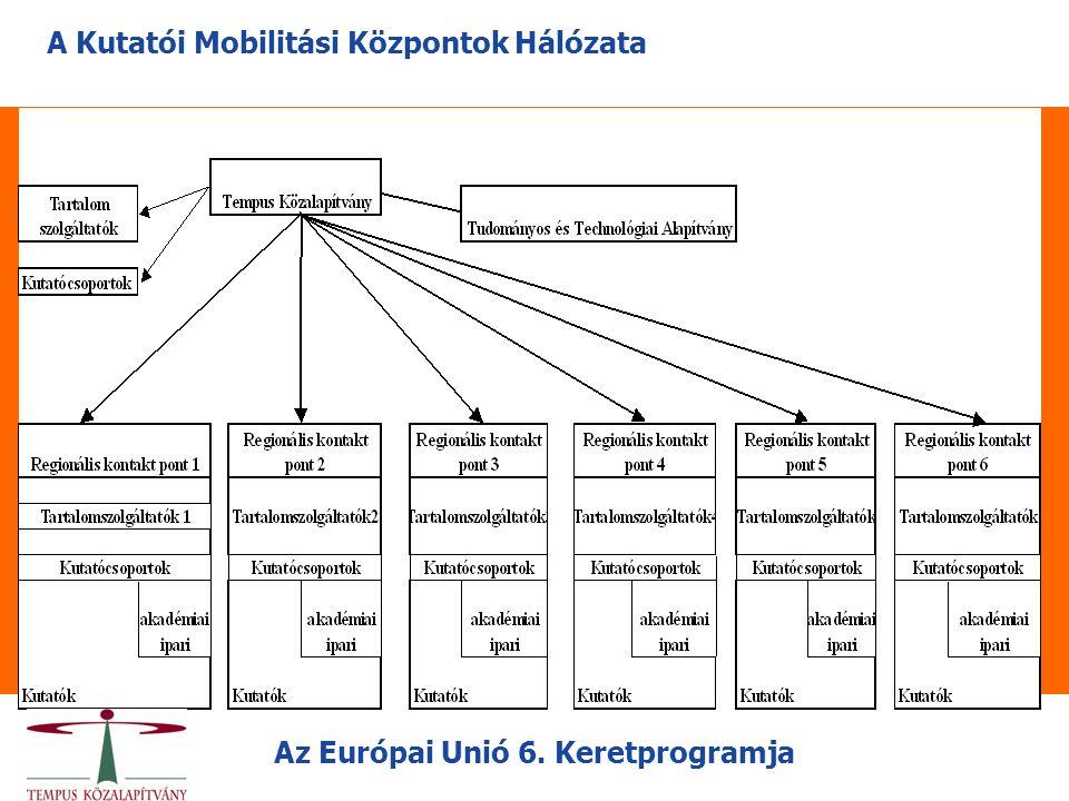A Kutatói Mobilitási Központok Hálózata Az Európai Unió 6. Keretprogramja