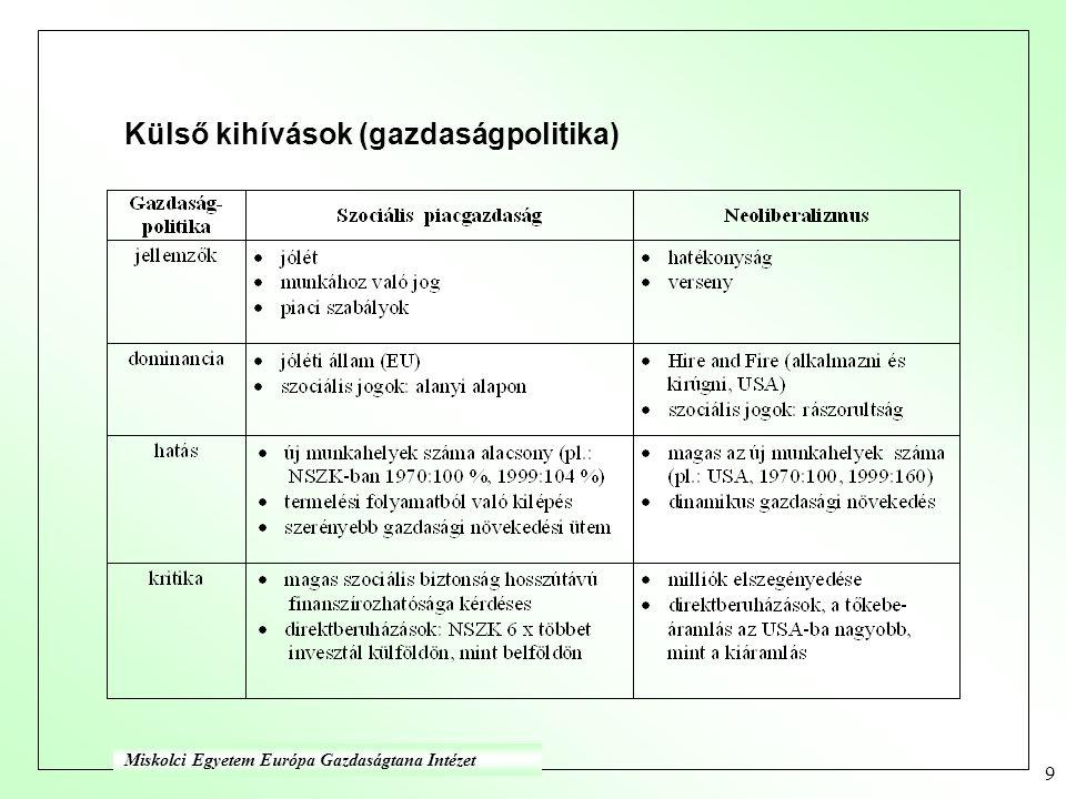 9 Külső kihívások (gazdaságpolitika) Miskolci Egyetem Európa Gazdaságtana Intézet