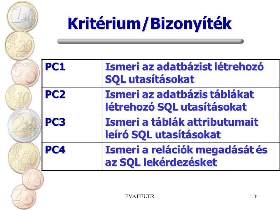 EVA FEUER10 Kritérium/Bizonyíték PC1 Ismeri az adatbázist létrehozó SQL utasításokat PC2 Ismeri az adatbázis táblákat létrehozó SQL utasításokat PC3 Ismeri a táblák attributumait leíró SQL utasításokat PC4 Ismeri a relációk megadását és az SQL lekérdezésket