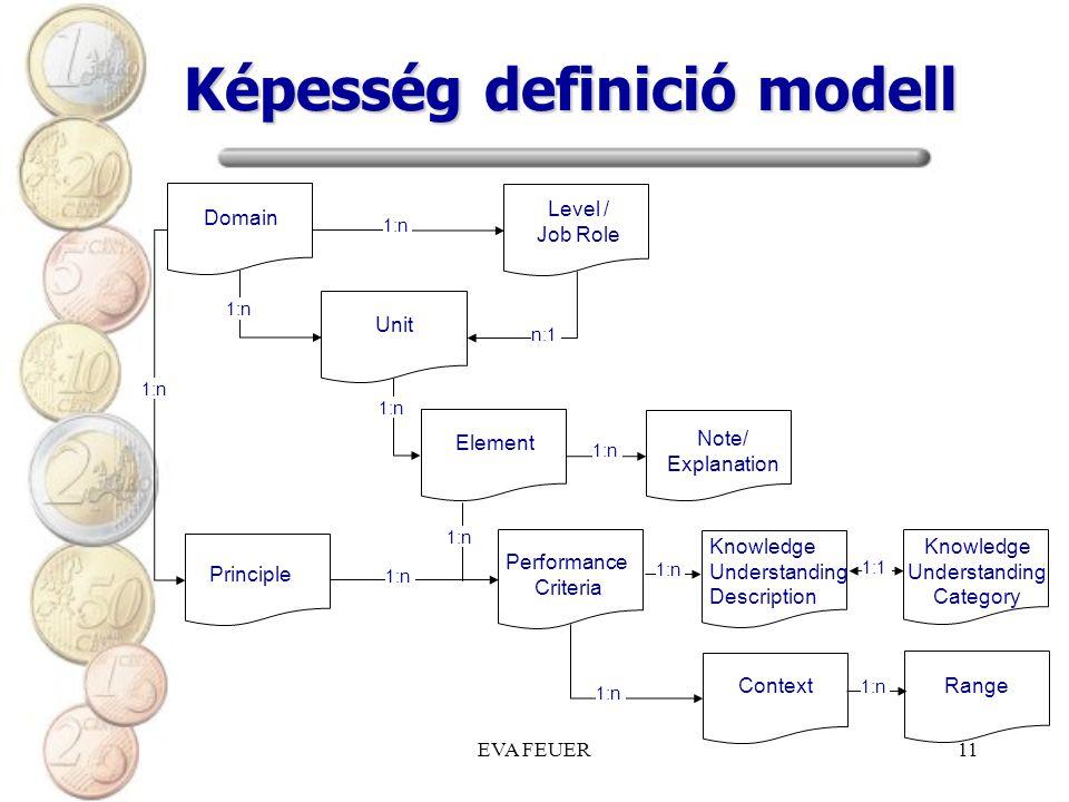 EVA FEUER11 Képesség definició modell Domain Level / Job Role Unit Element Principle Knowledge Understanding Description Performance Criteria Note/ Explanation Knowledge Understanding Category Context Range 1:n n:1 1:1 1:n