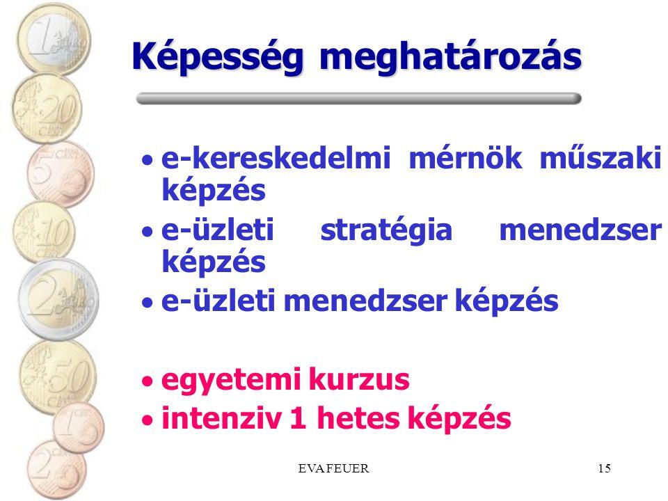 EVA FEUER15 Képesség meghatározás  e-kereskedelmi mérnök műszaki képzés  e-üzleti stratégia menedzser képzés  e-üzleti menedzser képzés  egyetemi kurzus  intenziv 1 hetes képzés