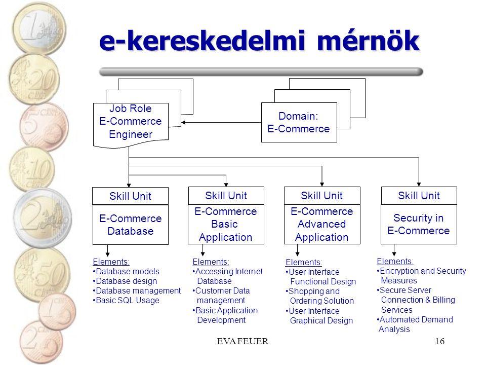 EVA FEUER16 e-kereskedelmi mérnök Job Role E-Commerce Engineer Domain: E-Commerce Database Skill Unit E-Commerce Basic Application Skill Unit E-Commer