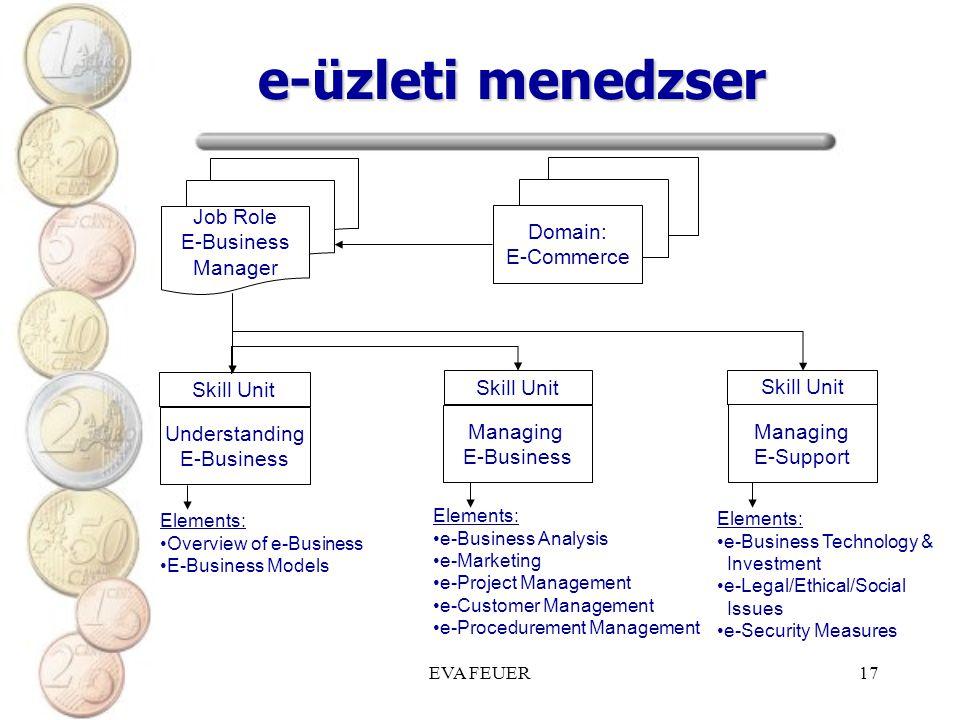 EVA FEUER17 e-üzleti menedzser Job Role E-Business Manager Domain: E-Commerce Understanding E-Business Skill Unit Managing E-Business Skill Unit Manag