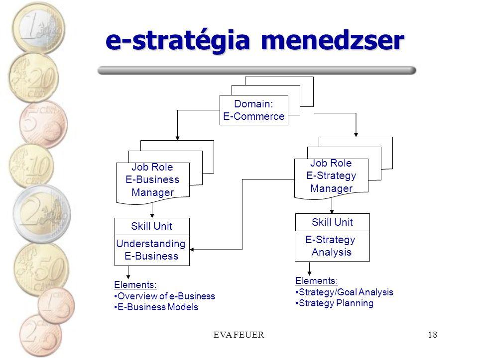 EVA FEUER18 e-stratégia menedzser Job Role E-Business Manager Domain: E-Commerce E-Strategy Analysis Skill Unit Elements: Overview of e-Business E-Business Models Elements: Strategy/Goal Analysis Strategy Planning Job Role E-Strategy Manager Understanding E-Business Skill Unit